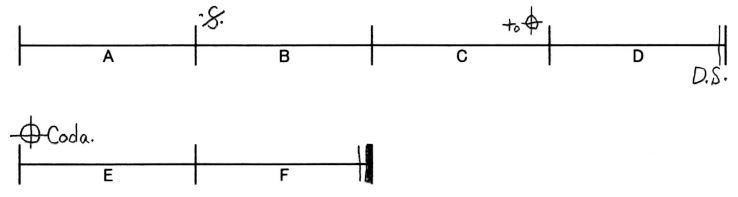 反復記号の演習問題:Q3