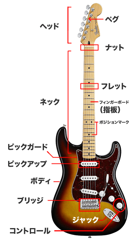 エレキギター周辺の名称