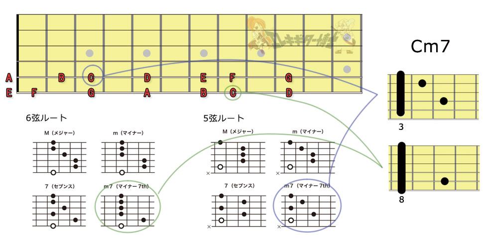 バレーコードの作り方表2