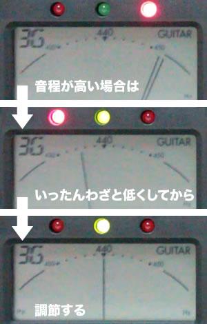 音程が高い場合は、いったんわざと低くしてから調節する
