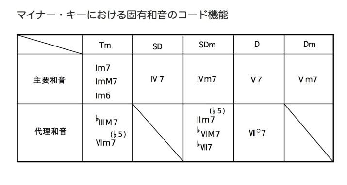 マイナー・キーにおける固有和音のコード機能