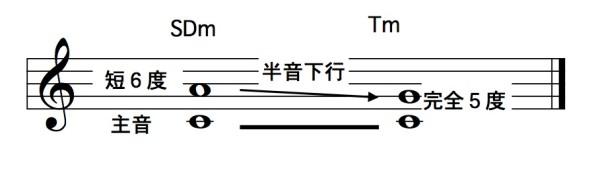 SDm→Tm