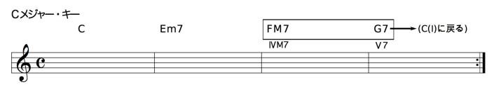 C- Em7 - FM7 - G7