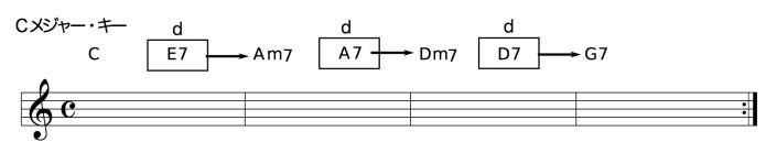 C - E7 - Am7 - A7 - Dm7 - D7 - G7