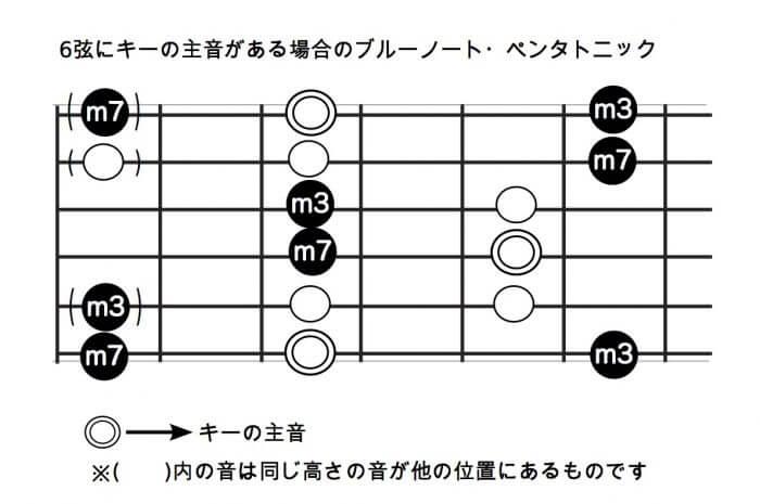 6弦にキーの主音がある場合のブルーノート・ペンタトニック