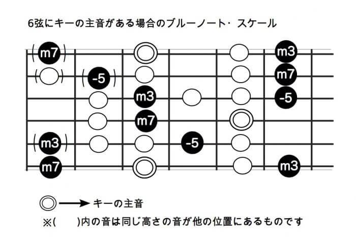 6弦にキーの主音がある場合のブルーノート・スケール