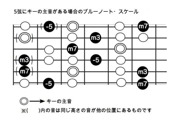 5弦にキーの主音がある場合のブルーノート・スケール