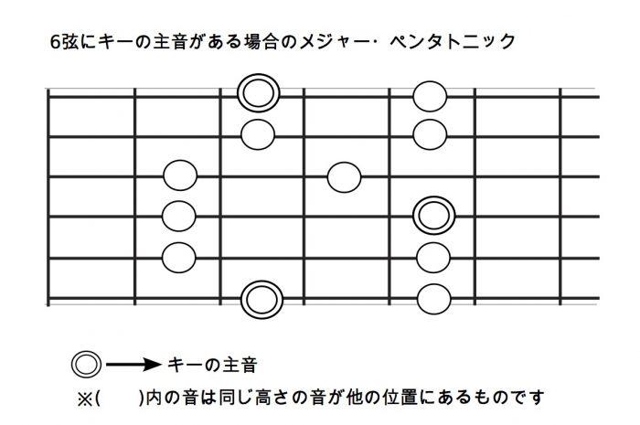 6弦にキーの主音がある場合のメジャー・ペンタトニック