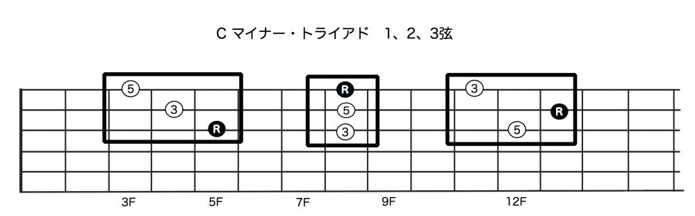 Cマイナー・トライアド:1,2,3弦