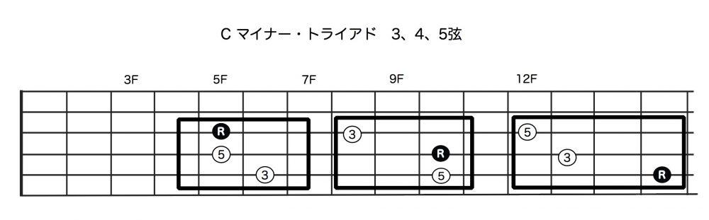 Cマイナー・トライアド:3,4,5弦